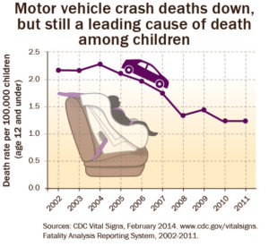car accidents leading cause of death for kids
